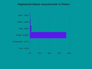 popularnosc-wyszukiwarek